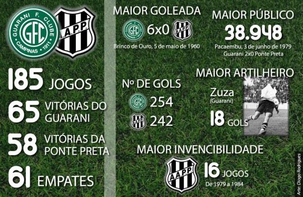Dados do Derby, de 2010. Atualize os dados adicionando mais 2 jogos e 2 vitórias da Ponte Preta, além de 5 gols a mais pra ela.